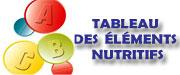Tableau des elements nutritifs